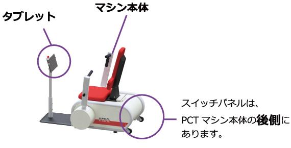 図:マシン本体、タブレット、スイッチパネルはPCT本体の裏側にあります。